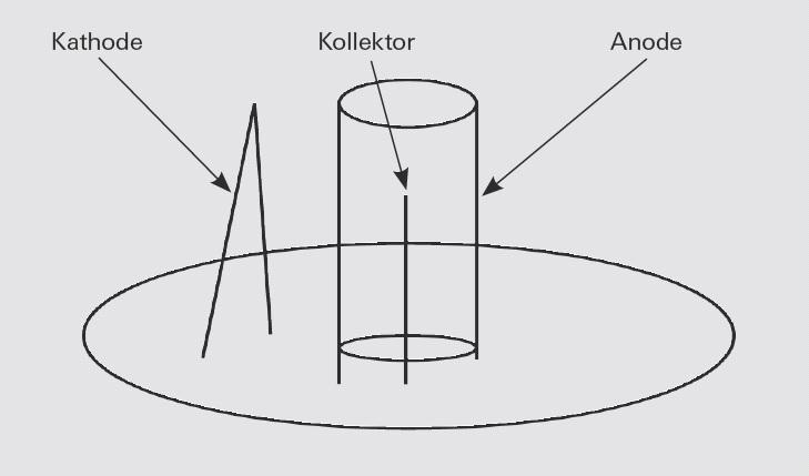 Aufbau einer Bayard-Alpert Messröhre