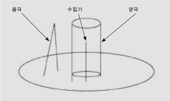 Bayard-Alpert 진공 측정기의 설계