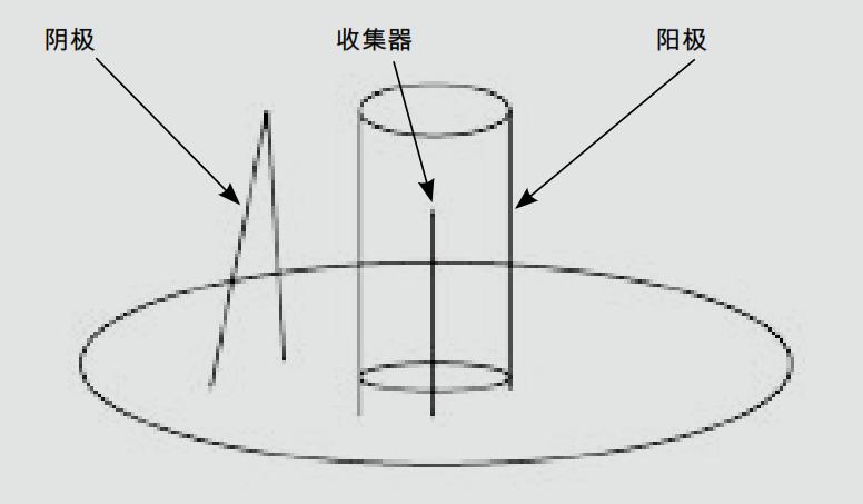 Bayard-Alpert 真空计的设计