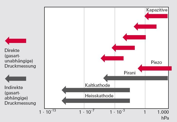 Druckmessbereiche und Messprinzipien