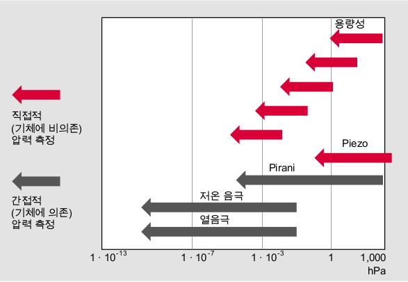압력 측정 범위와 측정 원칙