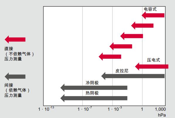 压力测量范围和测量原理