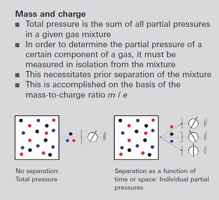 Total and partial pressure measurement