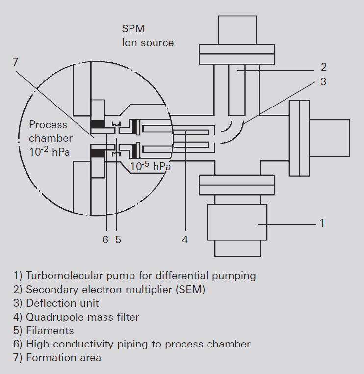 SPM ion source