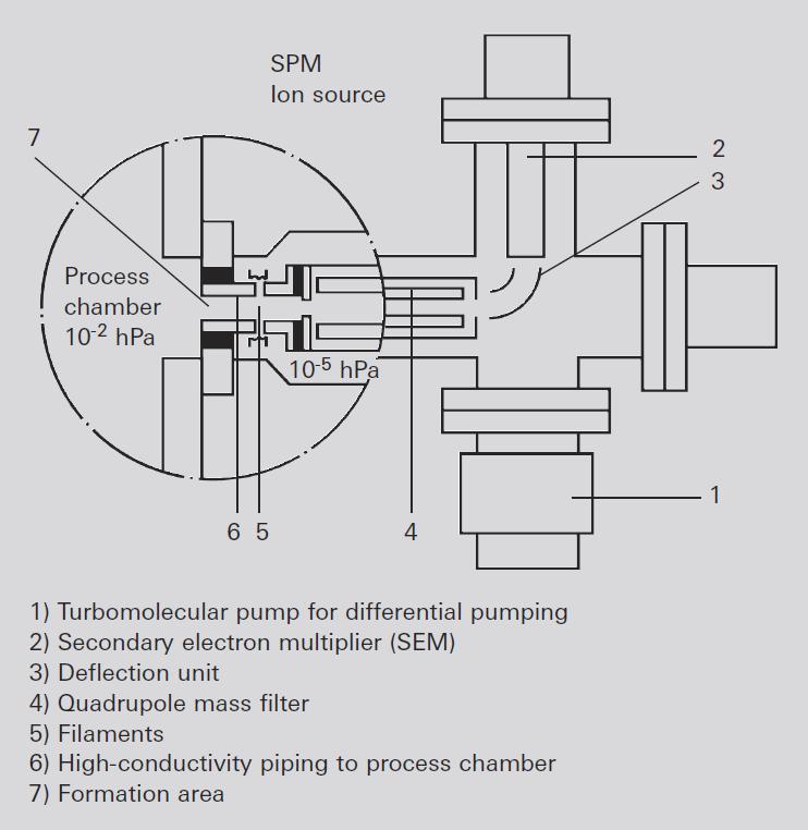 SPM 离子源