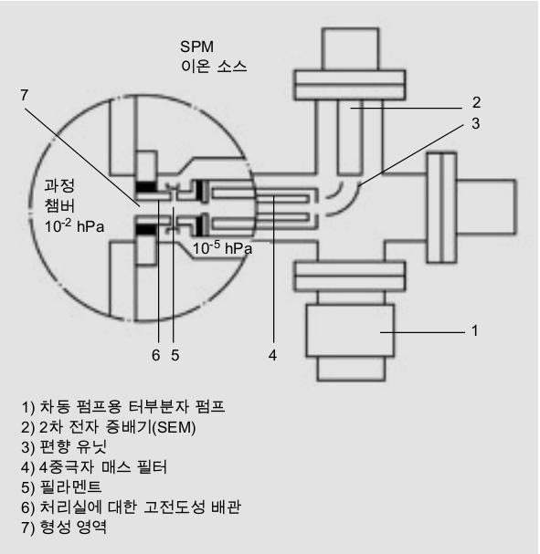 SPM 이온 소스
