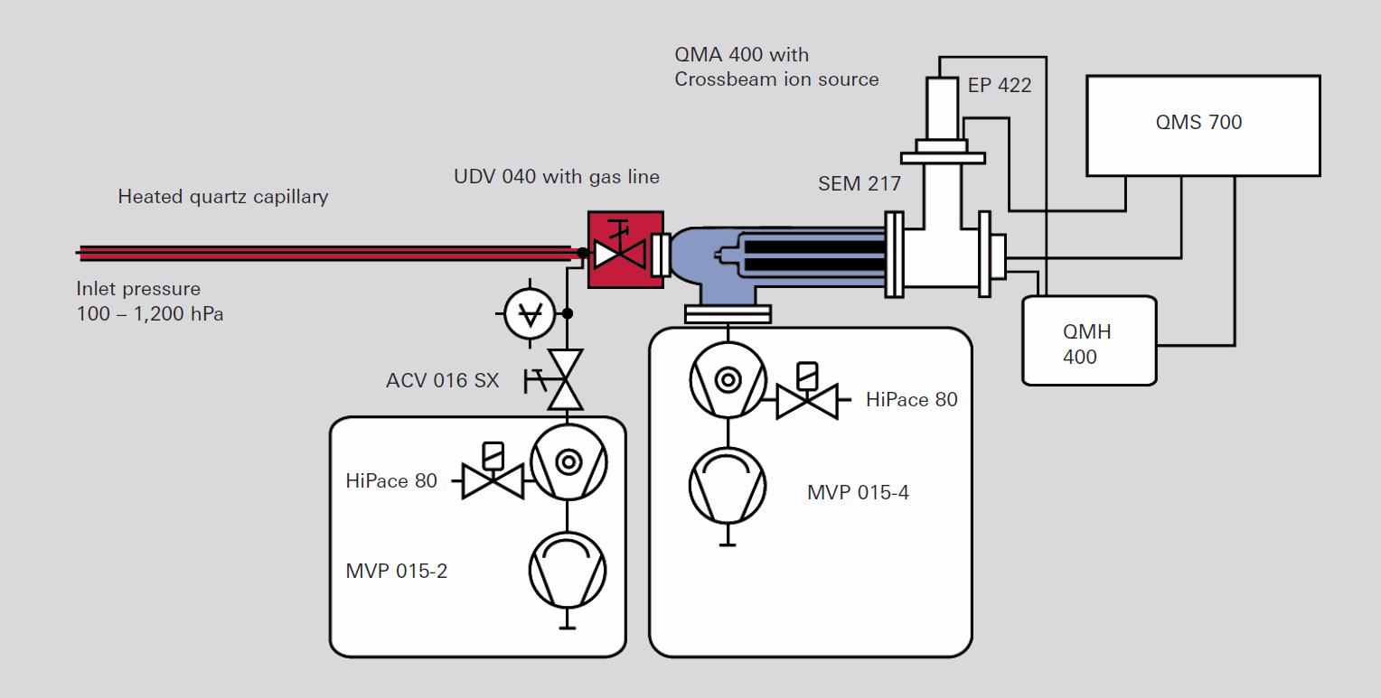 QMS with gas inlet system and crossbeam ion