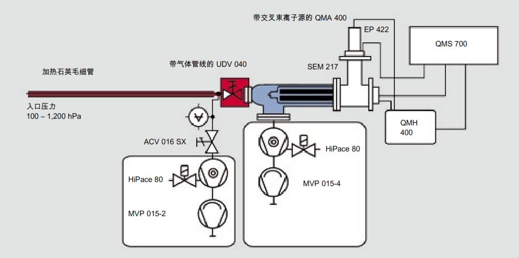 具有进气系统和交叉束离子源的 QMS