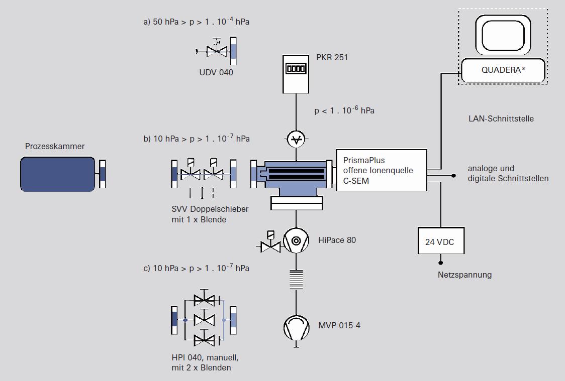 Differentiell gepumptes QMS mit verschiedenen Gaseinlässen