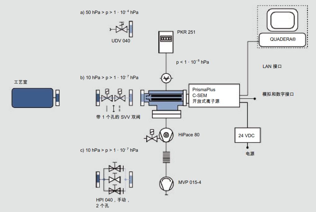 具有不同进气口的差动排气 QMS