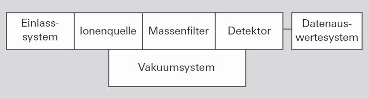 Komponenten eines Massenspektrometers