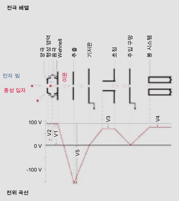 전기적으로 편향된 이온 소스의 전위 곡선