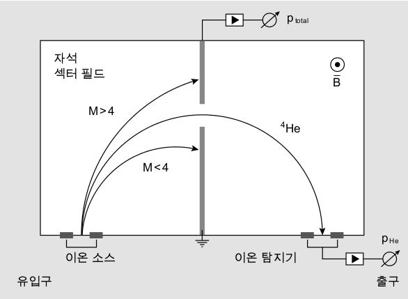 180° 섹터 질량 분석기의 작동 원리