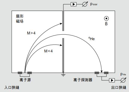 180° 扇形体质谱仪的工作原理