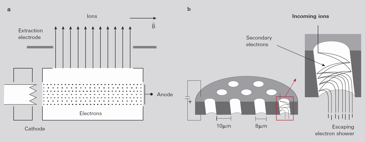 Sector field mass spectrometers: (a) Ion source,