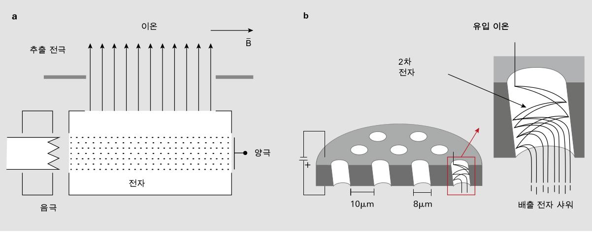 섹터 필드 질량 분석기: (a) 이온 소스, (b) 감지기