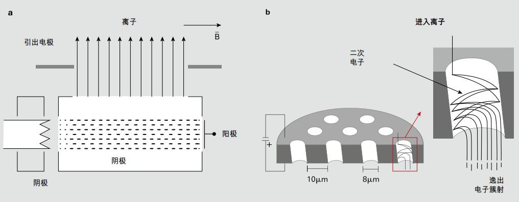 扇形场质谱仪:(a) 离子源,(b) 探测器