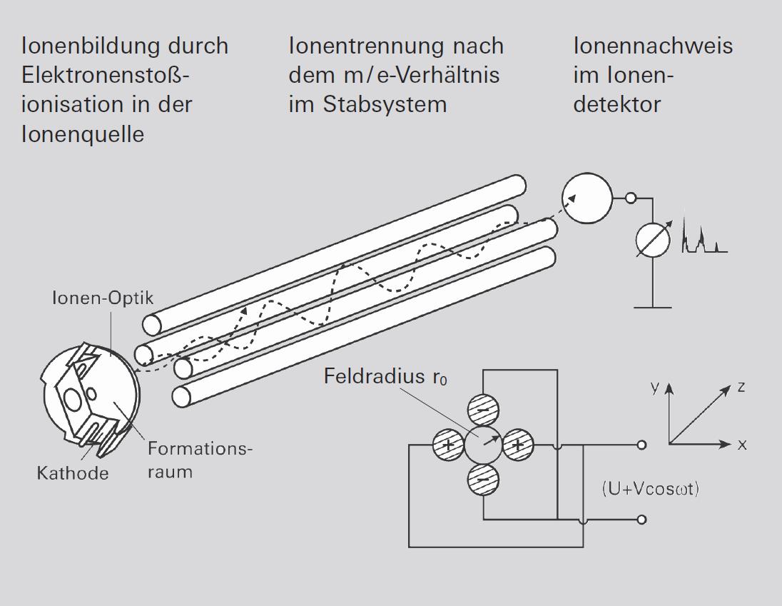 Prinzip des Quadrupol-Massenspektrometers