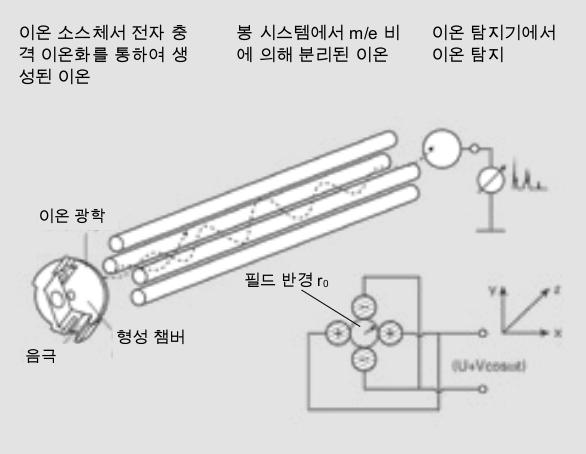 4중극자 질량 분석기의 작동 원리