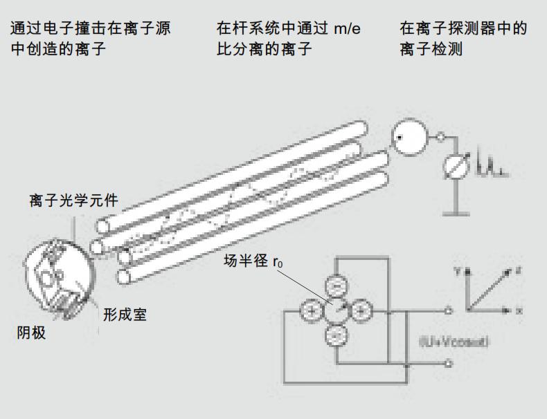 四级杆质谱仪的工作原理