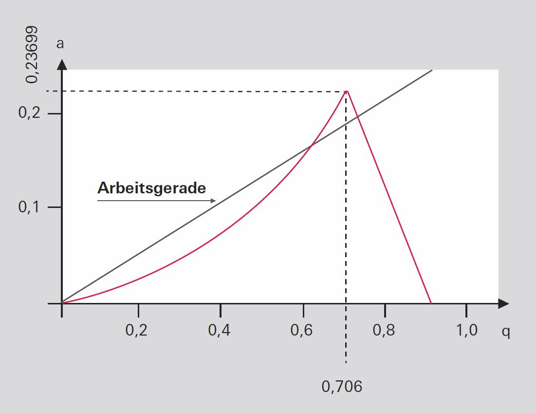 Stabilitätsdiagramm eines Quadrupolfilters