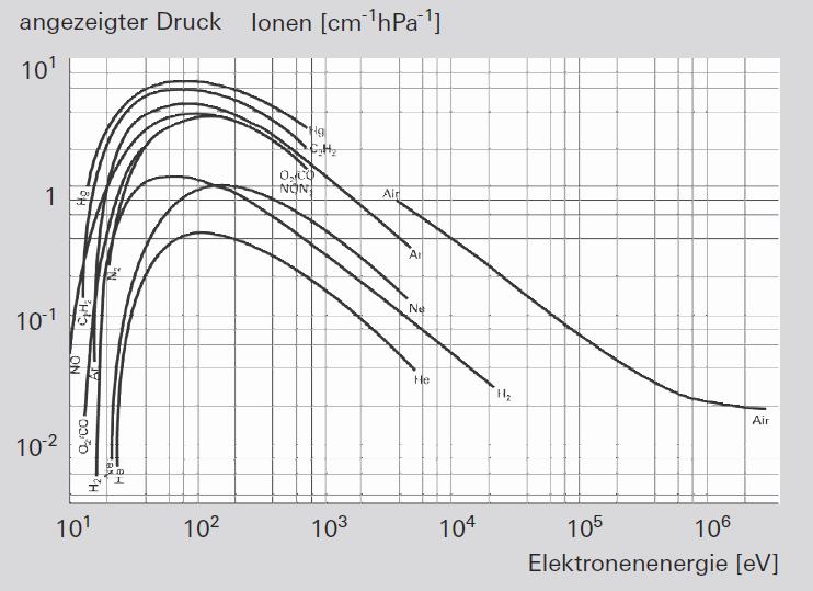 Ionisierung als Funktion der Elektronenenergie