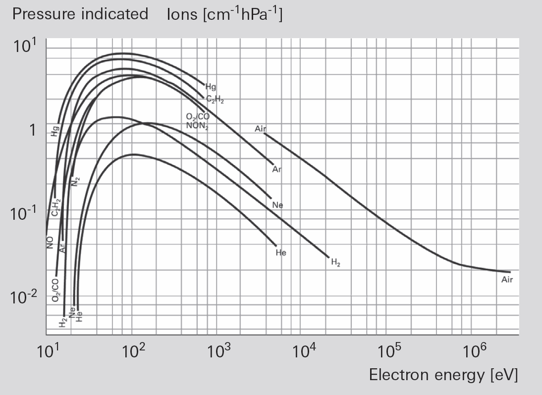 Ionization as a function of electron energy