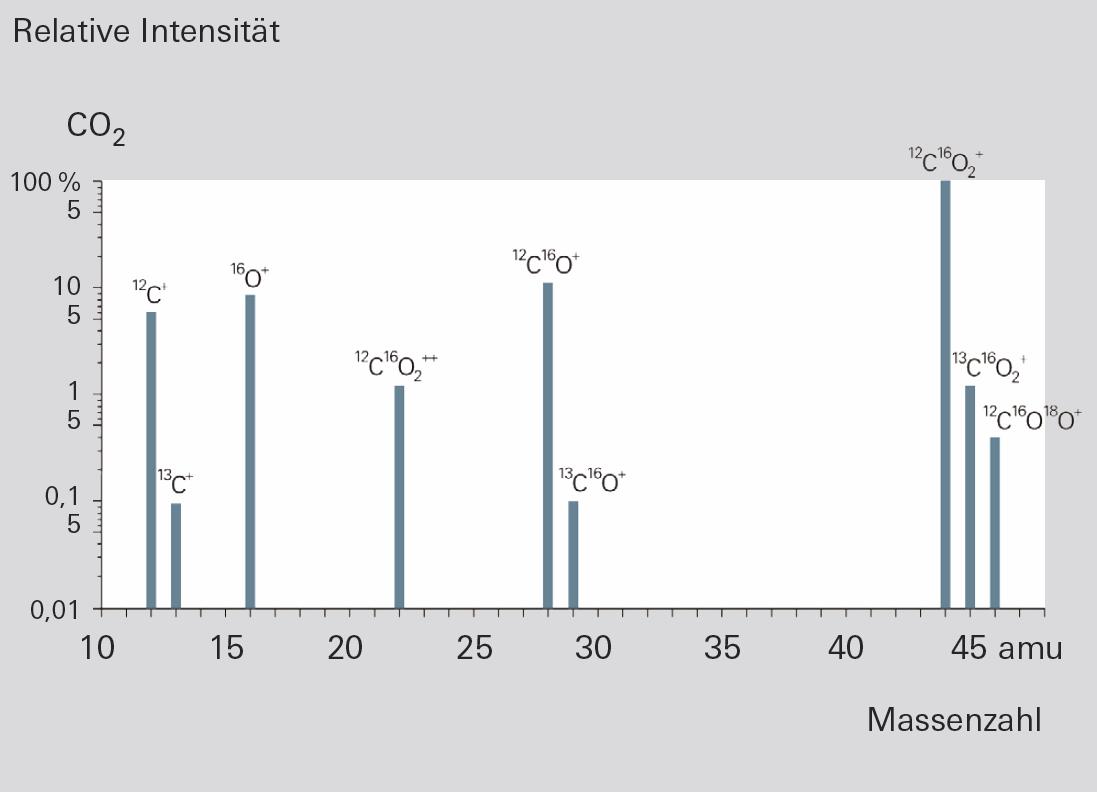 Bruchst&uuml;ckionenverteilung von CO<sub>2</sub>
