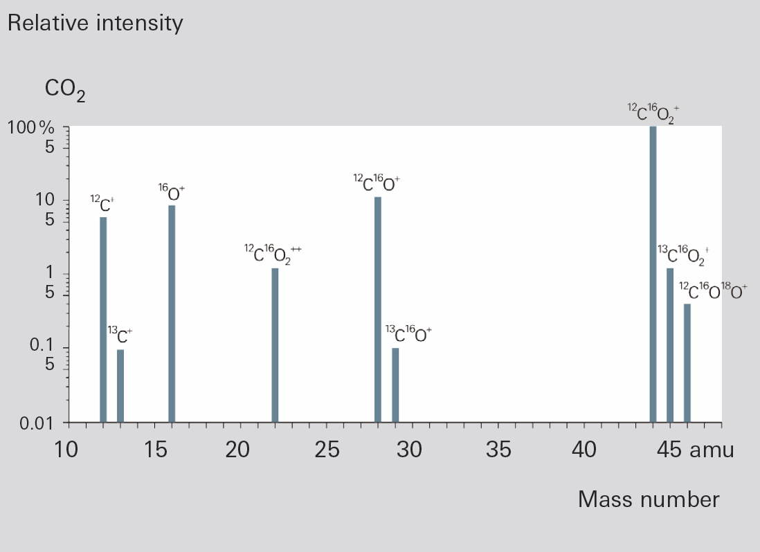 Fragment ion distribution of CO<sub>2</sub>