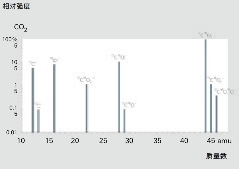 CO<sub>2</sub>的碎片离子分布