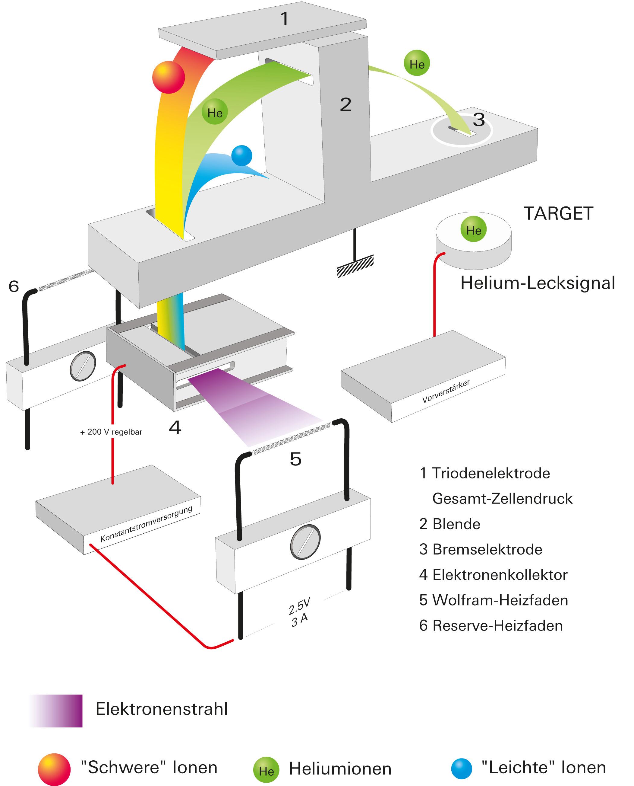 Funktion eines Sektorfeld-Massenspektrometers