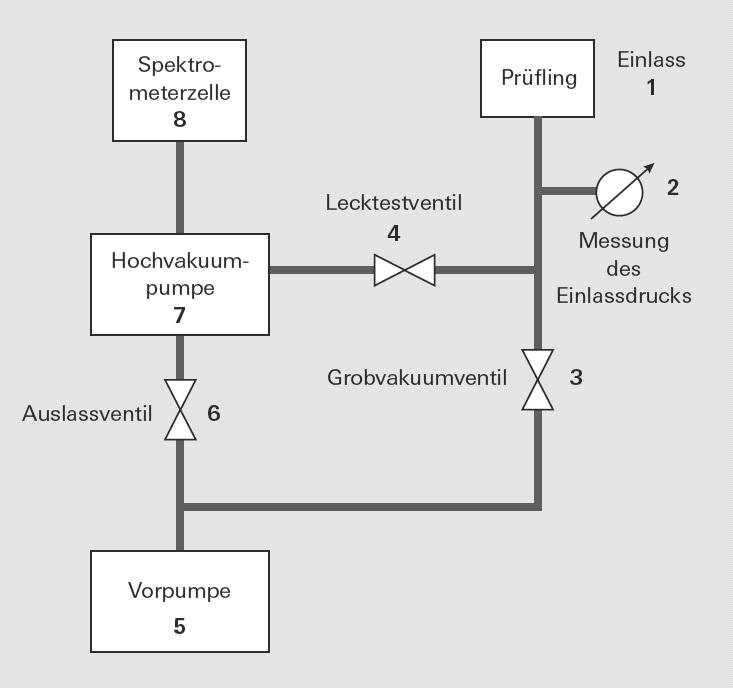 Generelles Fließschema eines Lecksuchgeräts