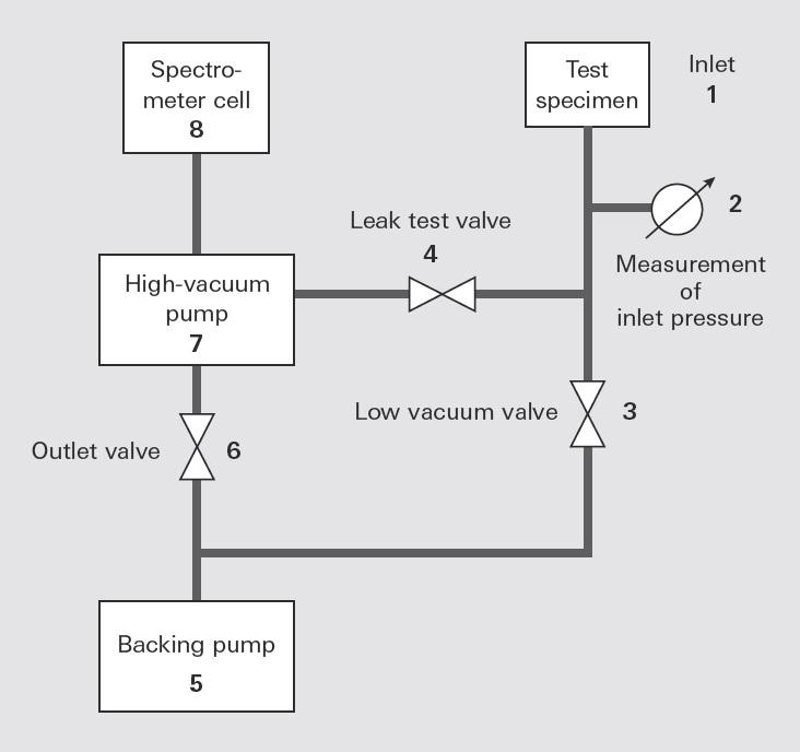 General leak detector flow chart