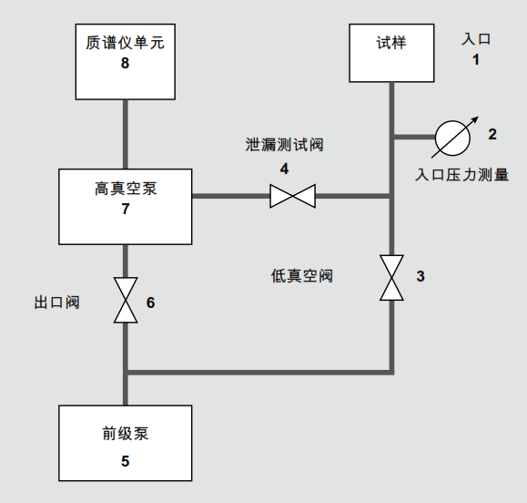 一般泄漏探测器的流程图