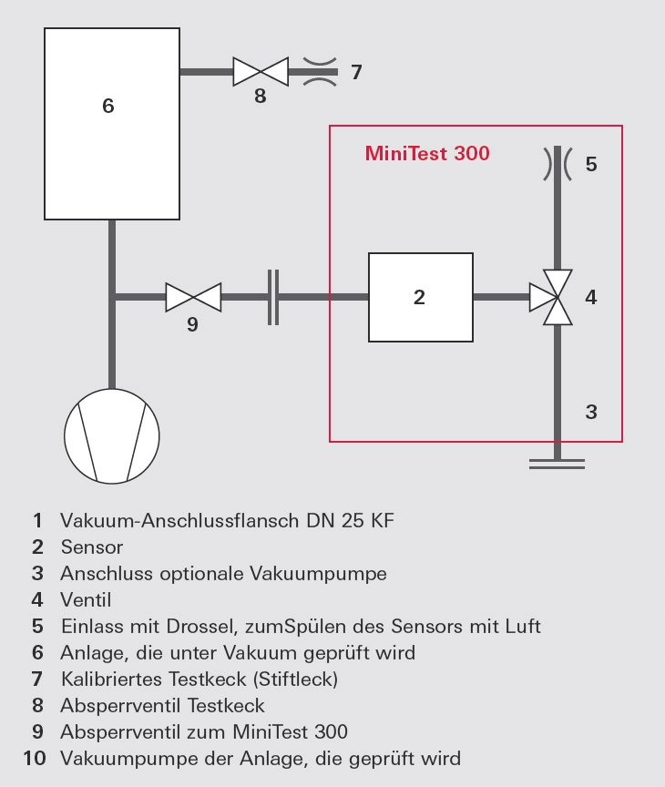 Vakuumschema des Quarzfenster-Lecksuchers MiniTest an einer Anlage