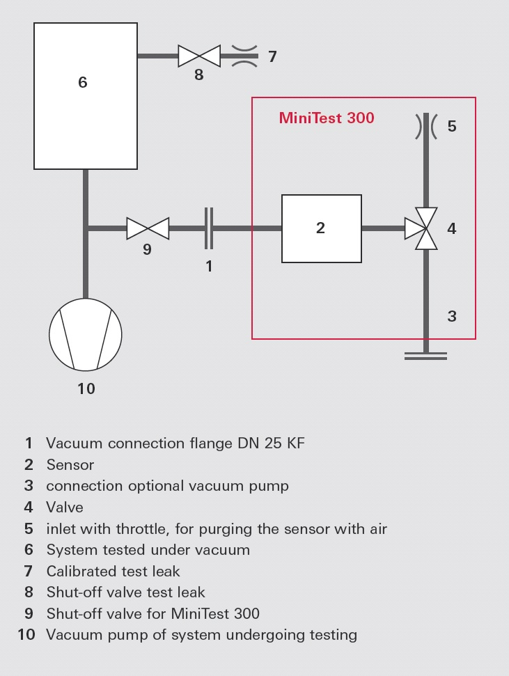 Vacuum diagram of the MiniTest quartz window 					leak detector on a system