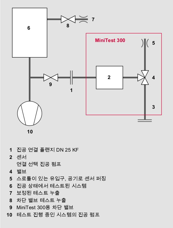 시스템의 MiniTest 석영 창 누출 감지기의 진공 격막