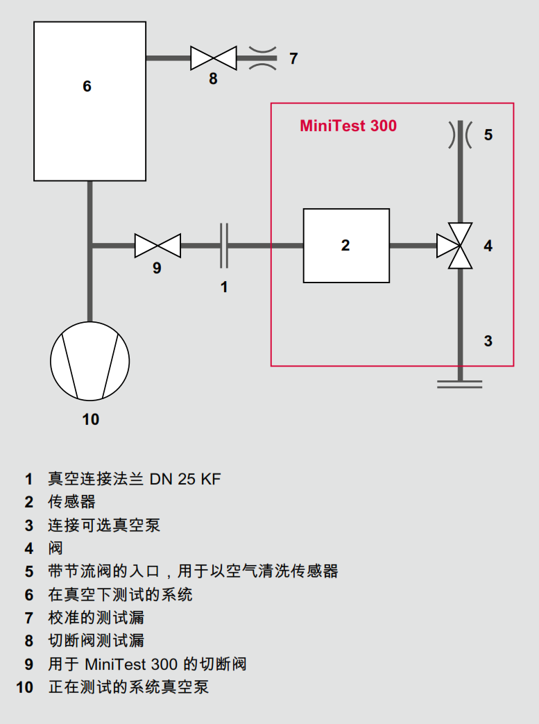 系统上 MiniTest 石英视窗泄漏探测器的真空图
