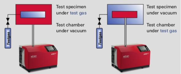 Integral leak detection with the vacuum method