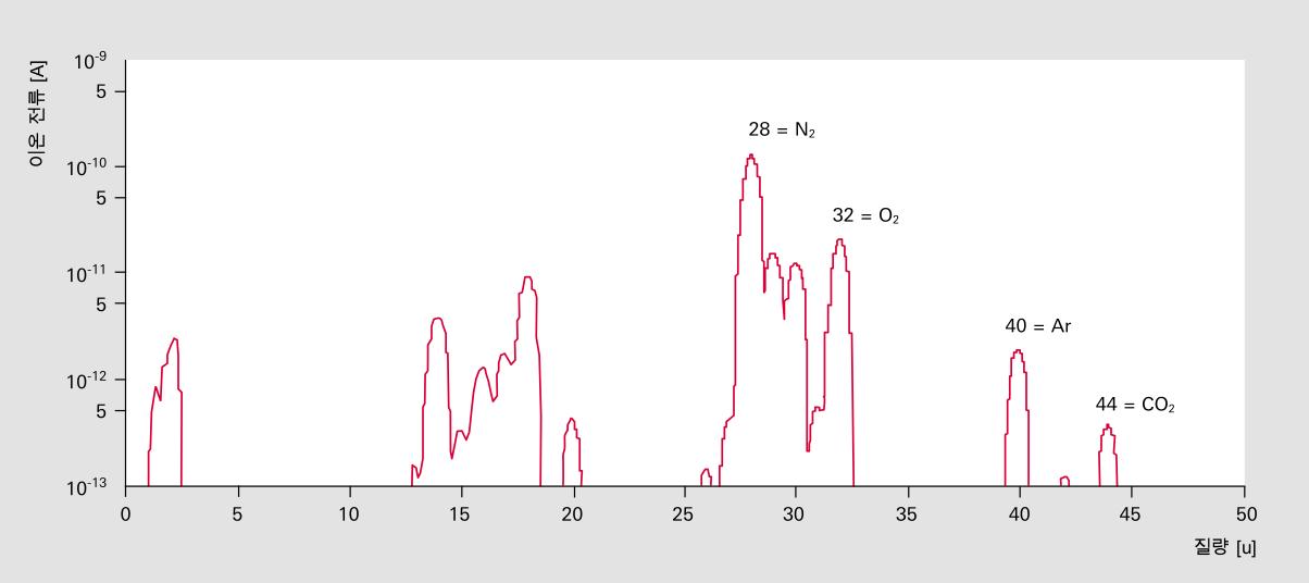 공기 누출이 있는 수용기의 질량 스펙트럼
