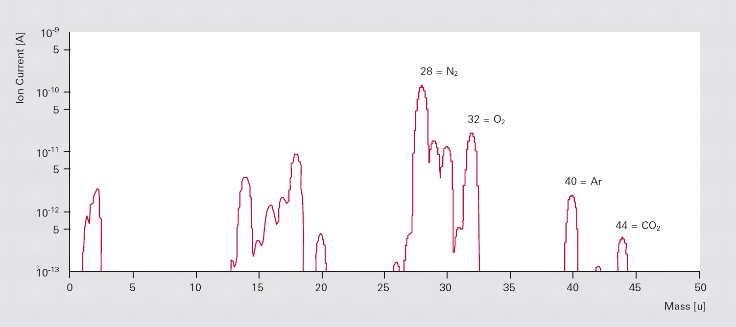 Mass spectrum of a recipient with air leak