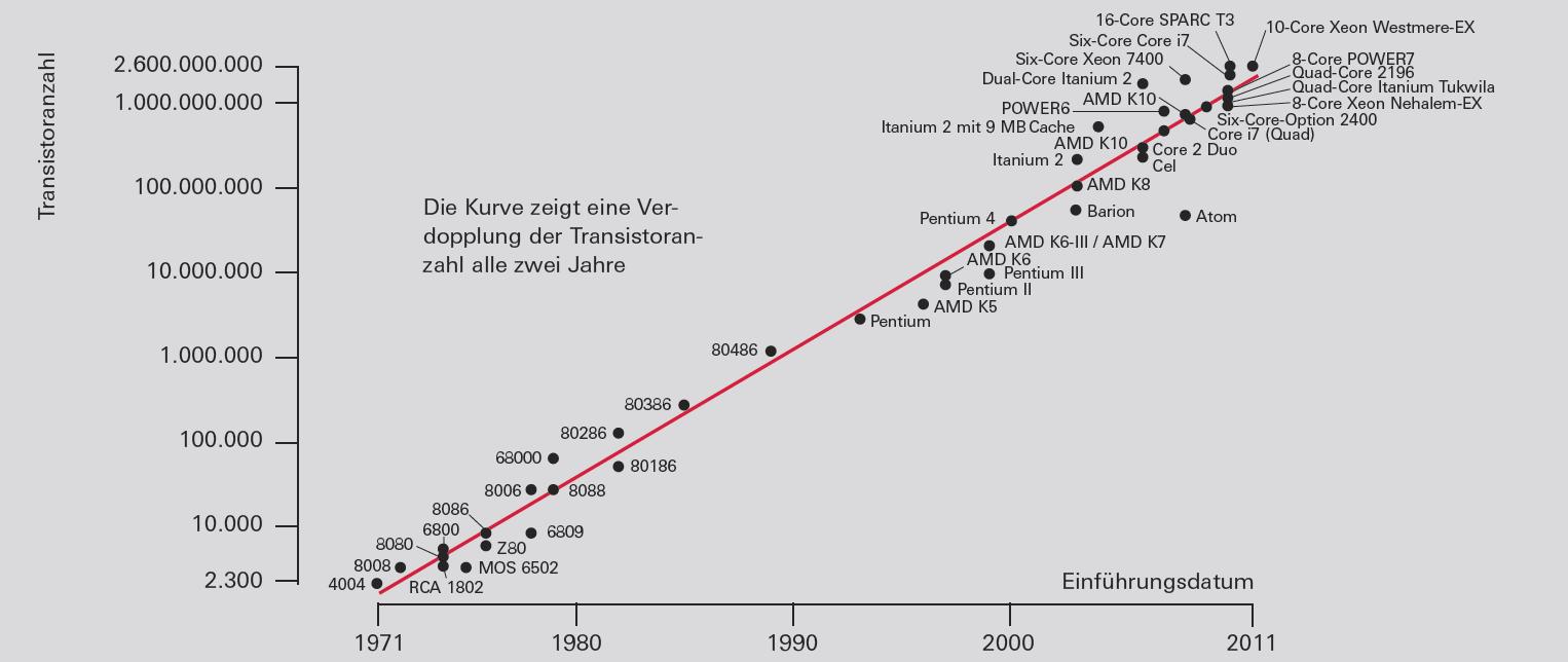 Mooresches Gesetz (dokumentiert durch die Anzahl an Transistoren in Intel-Mikroprozessoren)