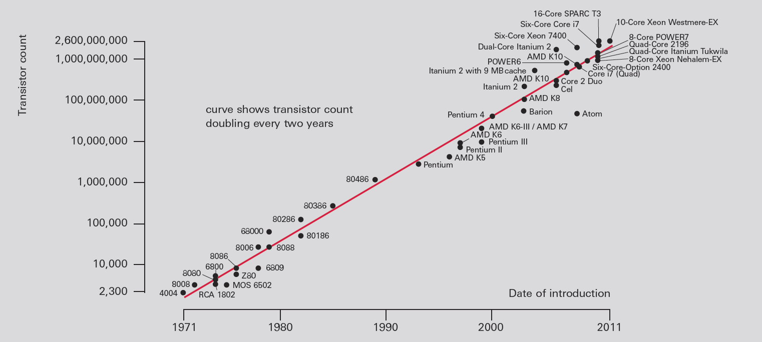 Moore's Law (documented by the number of transistors in Intel and AMD microprocessors)