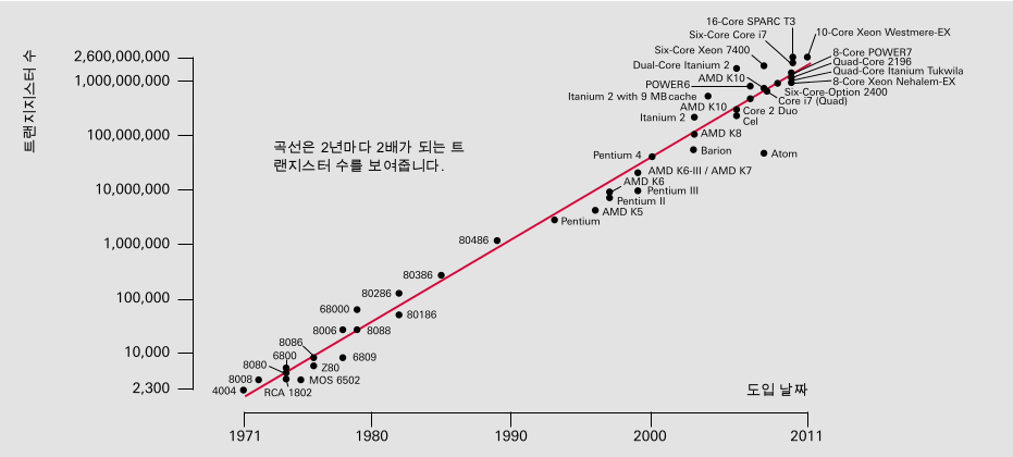 Moore의 법칙(Intel 및 AMD 마이크로 프로세서에서 트랜지스터 수에 의해 문서화됨)