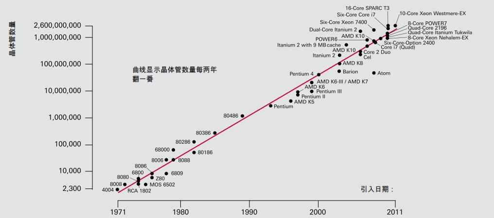 摩尔定律(由 Intel 和 AMD 微处理器中的晶体管数量记录)
