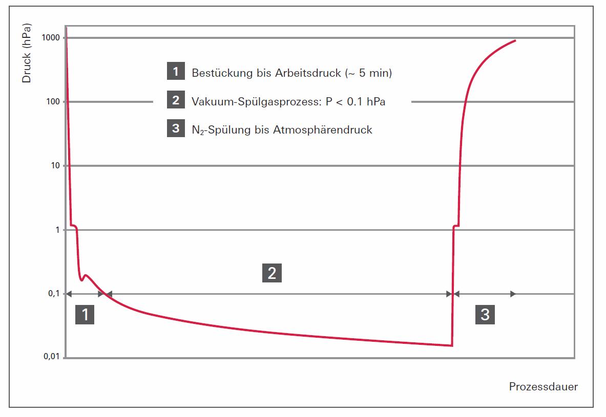 Prozesszyklus Pod Regenerator