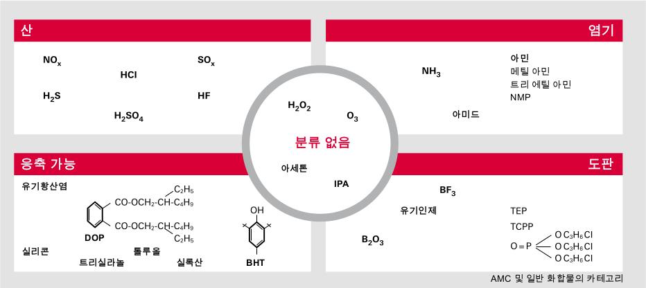 공기 중 분자 오염(AMC)의 분류