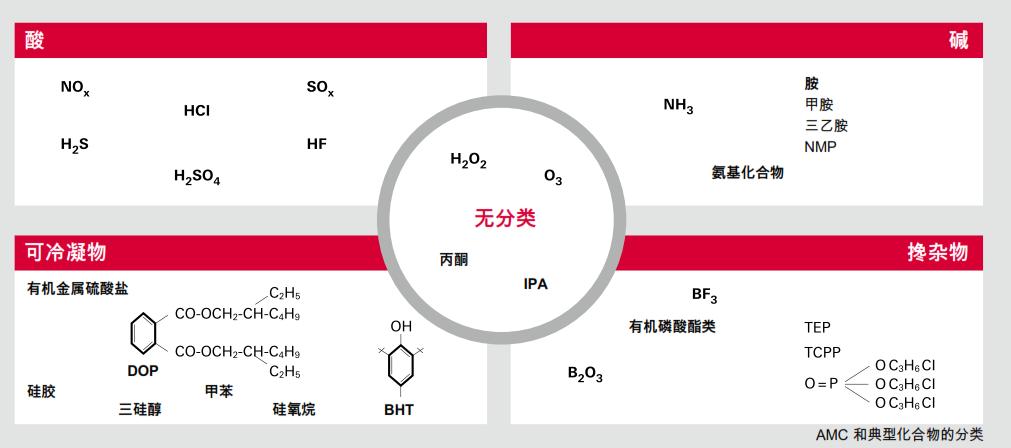 空气分子污染 AMC 的分类