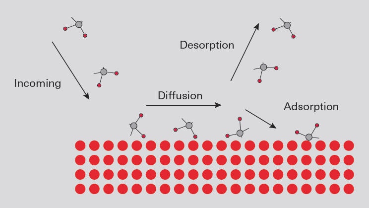 Gas-solid interaction at a surface