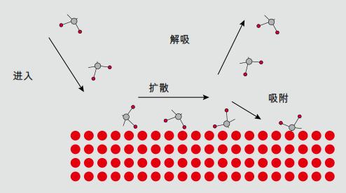 表面上的气体固体相互作用